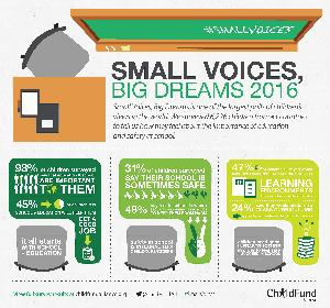 Infographic: Small Voices Big Dreams thumbnail